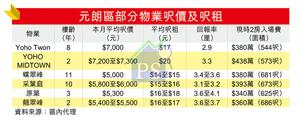 元朗區部分物業呎價及呎租
