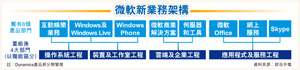 微軟新業務架構