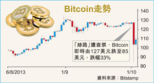 Bitcoin走勢
