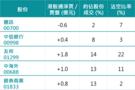 滬市港股通淨流入不足一億 逾半個月最少