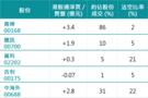 北水流入港股通今年最多 資金流入內房油股