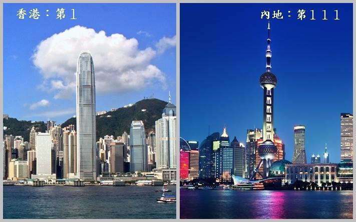 香港連續第23年獲傳統基金會評為全球最自由的經濟體,中國內地排名也有進步,但仍排111名。