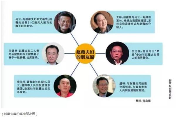 新京報微信公號「 公司秘聞」梳理趙薇夫婦的朋友圈。