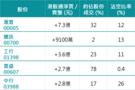 32億北水湧港股 滬港股通流入見三個月高