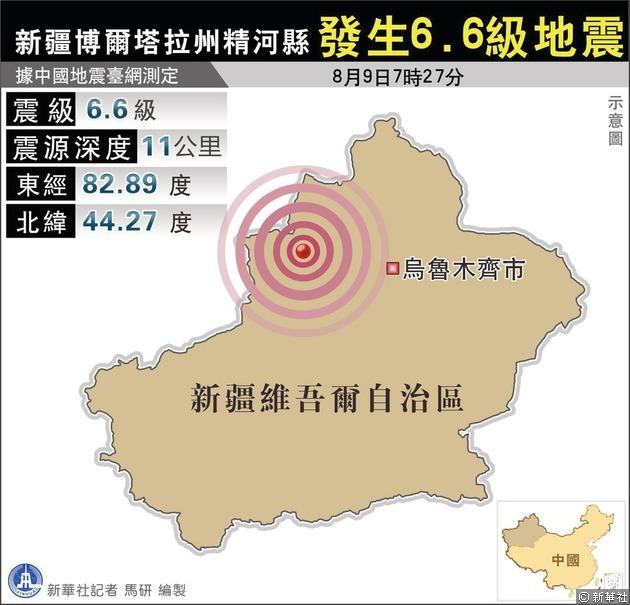 新疆博爾塔拉州精河縣今天上午7時27分發生規模6.6級地震。