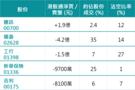 北水連續5日走資 惟8日增持近40億騰訊