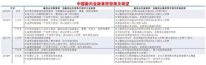 中國藝術金融業務發展及展望