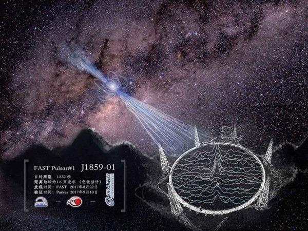 「中國天眼」(FAST)發現2顆新脈衝星。