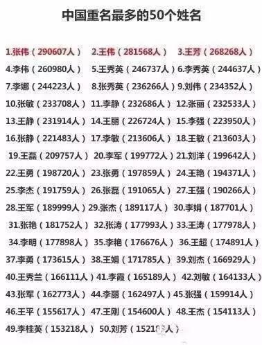 內地前50大重名榜單(搜狐網圖片)
