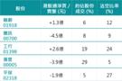 北水3日走資逾24億 騰訊淨賣盤最多