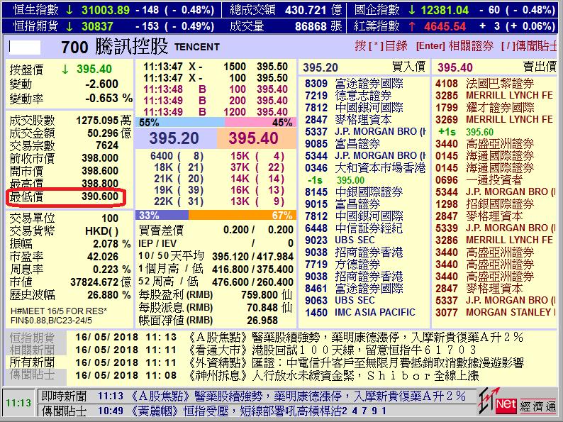 騰訊股價今早低見390元