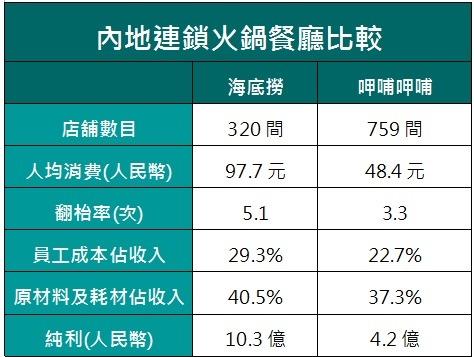 資料來源:港交所文件、年報;截至12月底止年度