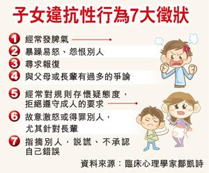 子女違抗性行為7大徵狀