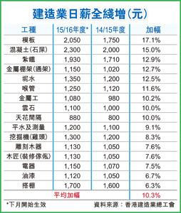 建造業日薪全綫增