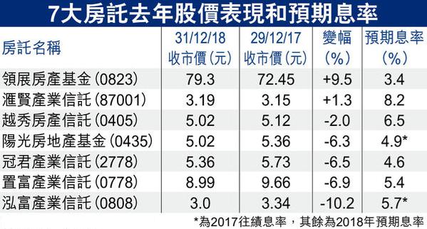 7大房託去年股價表現和預期息率(2019年1月23日)
