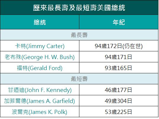 【放眼世界】卡特今日打破老布殊纪录 成最长寿美国总统