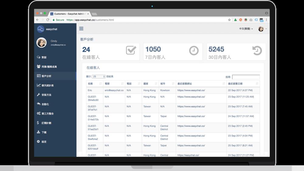 EasyChat亦能實時觀察及發掘客戶的購買習慣,並作出分析。(受訪者提供圖片)