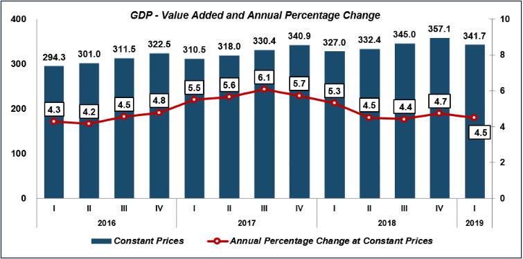 最新公布數據顯示,馬來西亞2019年首季GDP按年增長4.5%。